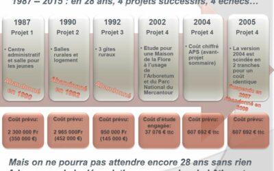 Maison de Vitaline: Tirer les enseignements des abandons successifs des projets précédents